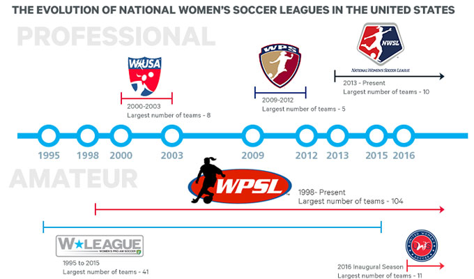 WPSL has seen three higher-level leagues come and go - image WSL.info